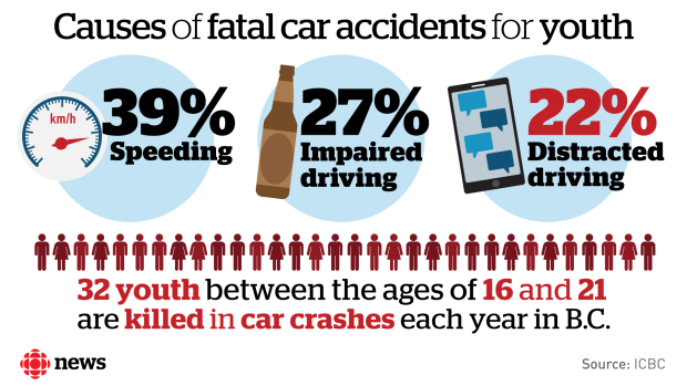 Car Accidents Caused By Teenagers While On Social Media